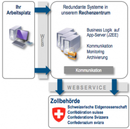Installation der bcon Clientanwendung (ASP)